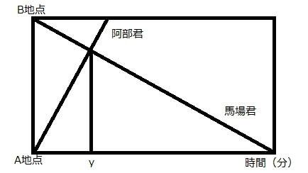 開成中学入試問題「算数」を徹底解説、平成29年度「算数」大問3(2)相似の図形ー第3回
