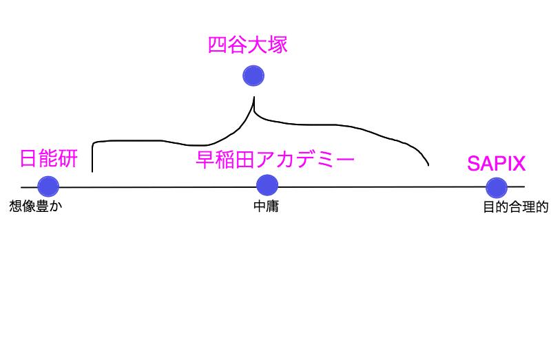【中学受験】塾の選び方決定版 日能研、SAPIX、早稲田アカデミー、四谷大塚の特徴比較