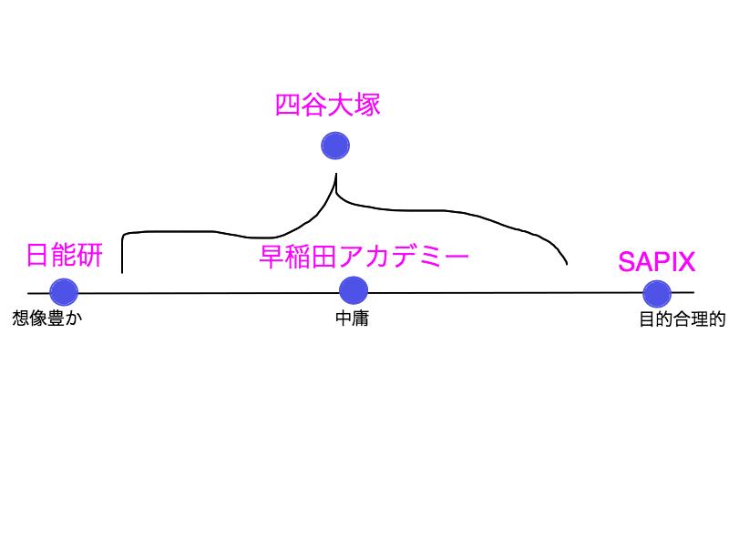 大手中学受験塾ポジショニングマップ