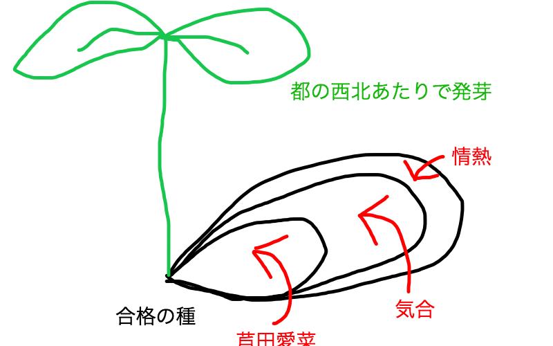 【中学受験】早稲田アカデミーの合格実績・評判・口コミ