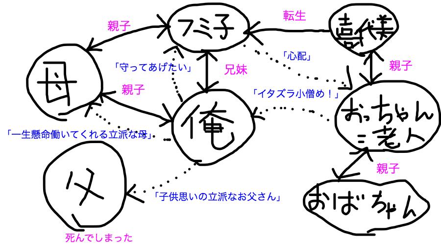 平成26年早稲田中学第1回国語 大問1の関係性の図