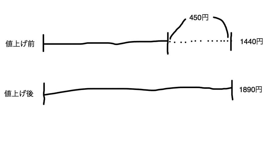 SAPIX入室テスト算数 和差算