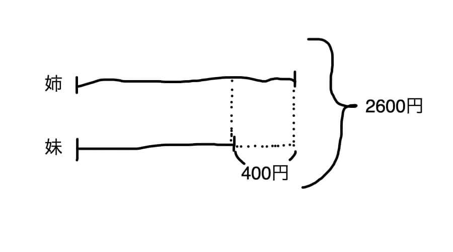 和差算の線分図1