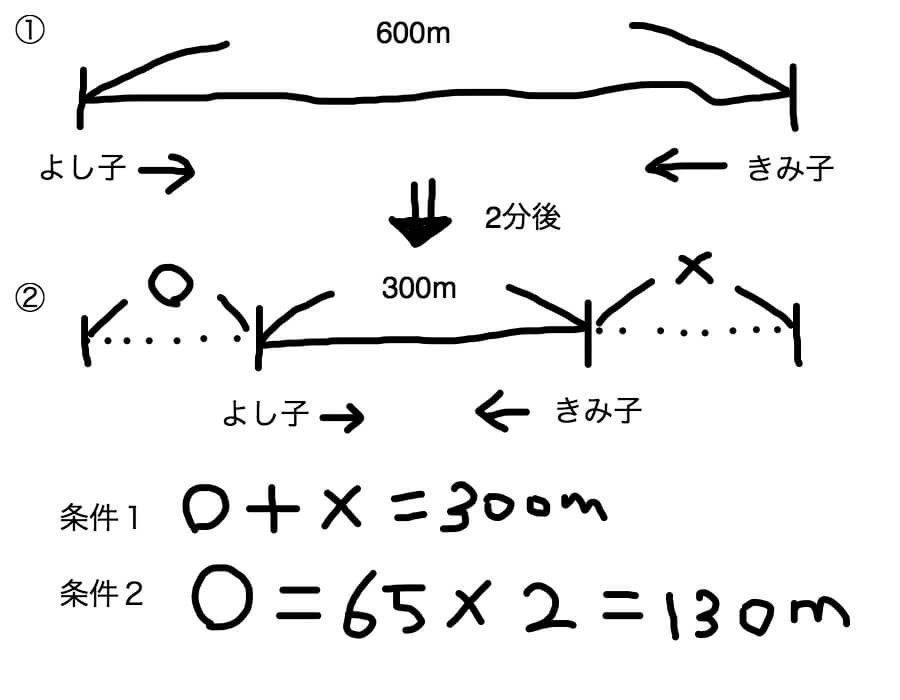 旅人算の図