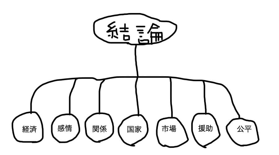うしろめたさの人類学の構造