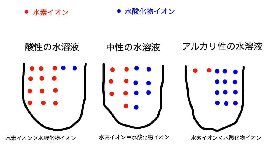 水素イオンと水酸化物イオンと水溶液の性質の関係