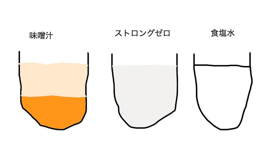 味噌汁とストロングゼロと食塩水