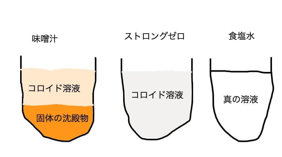 固体の沈殿物、コロイド溶液、真の溶液