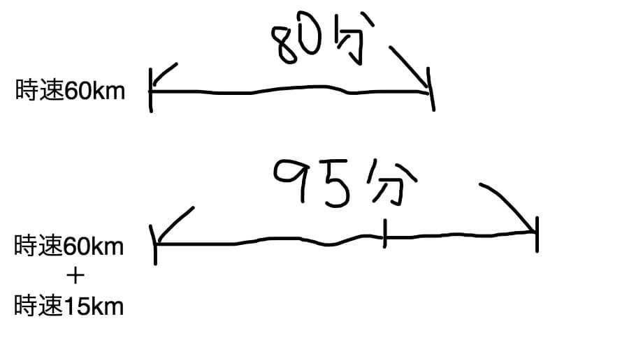 実例 速さの問題