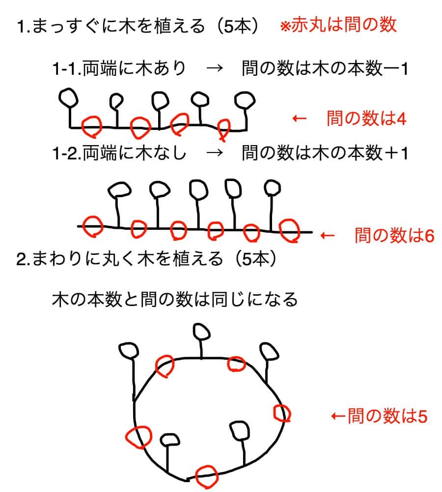 植木算の基本パターンを図解