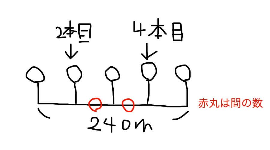 植木算における間の数