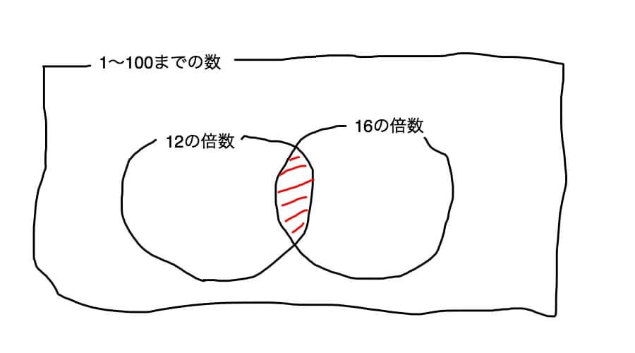 ベン図 論理積
