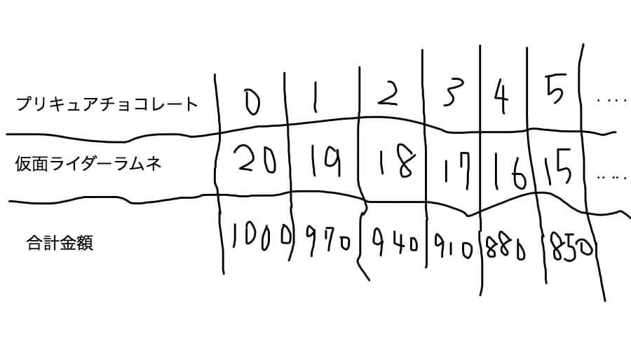 つるかめ算の表