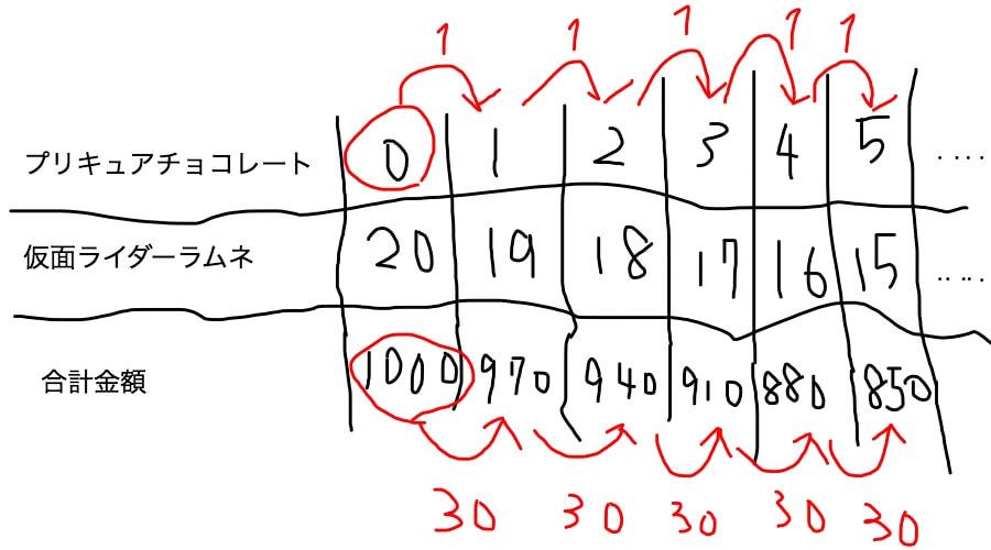 つるかめ算 1単位の変化による合計額の変化