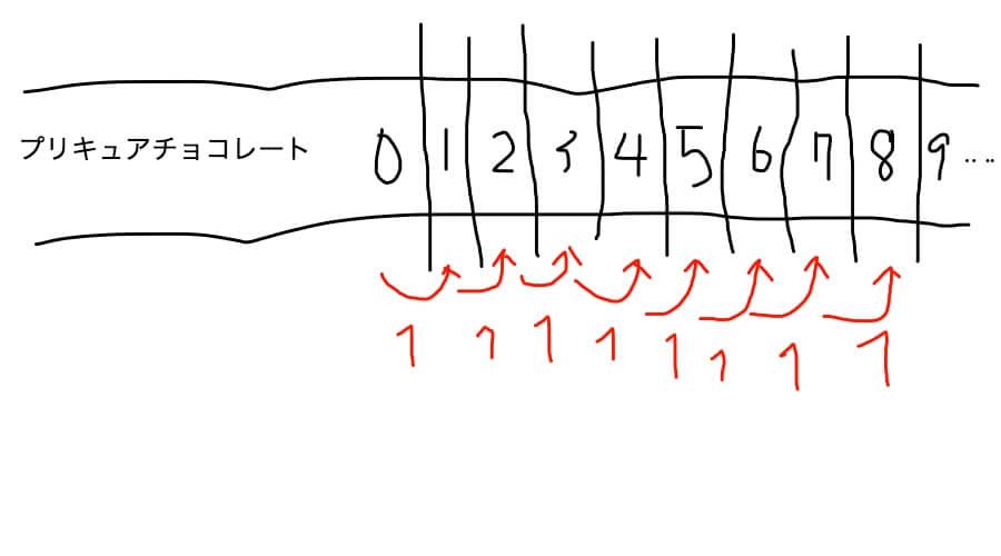 つるかめ算の仕組み