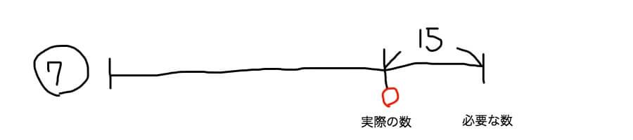 差集め算の線分図 不足パターン