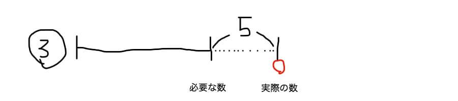 差集め算の線分図 あまりのパターン