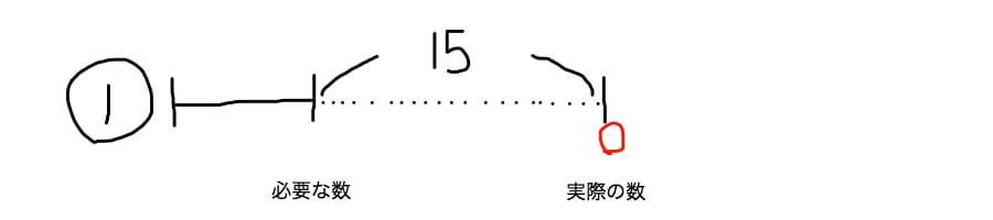差集め算の線分図 分配パターン