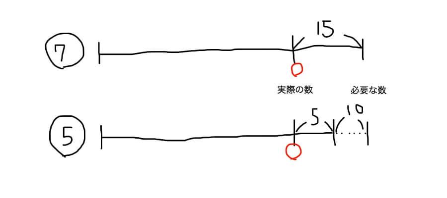 差集め算の線分図 不足・不足のパターン