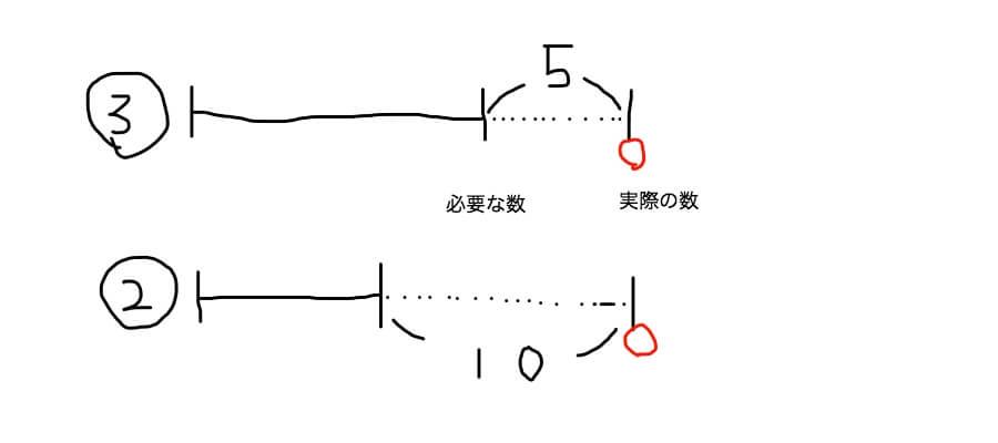 差集め算の線分図 あまり・あまりのパターン