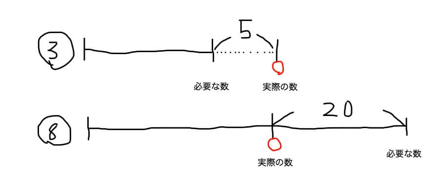 差集め算の線分図 不足・あまり