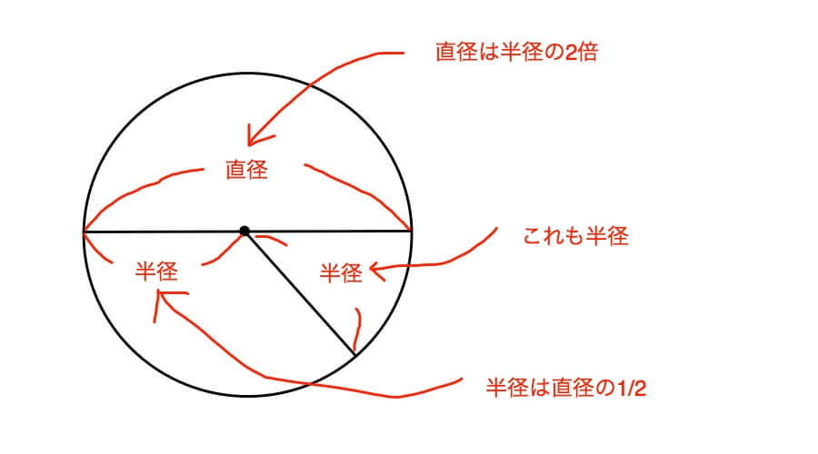 円の性質に関する知識