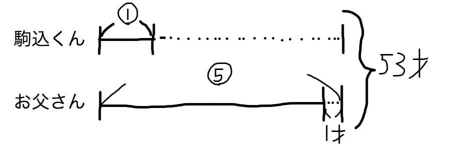 分配算、やりとり算の線分図の書き方