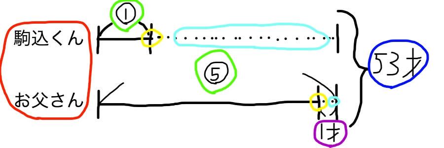 分配算、やりとり算の線分図の書き方のコツ