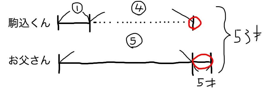 分配算の線分図の書き方