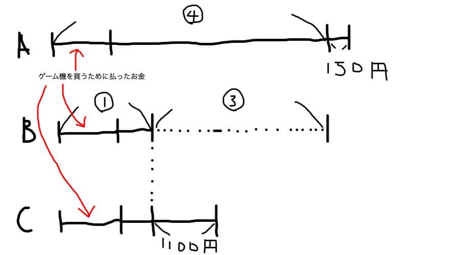 やりとり算の線分図の書き方