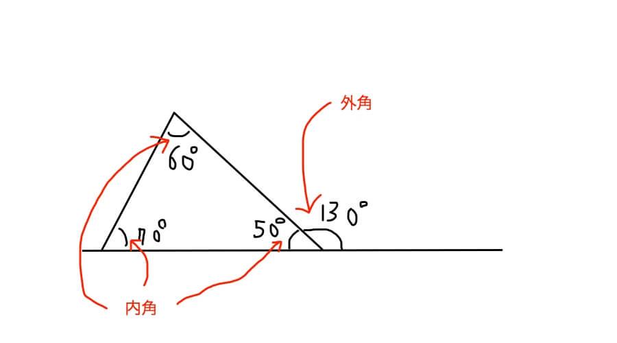 内角の定理