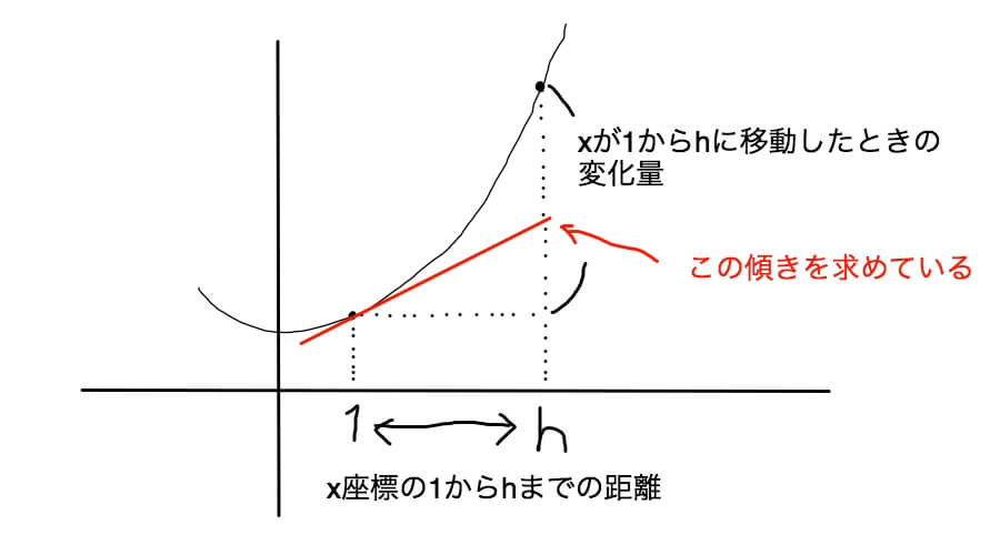 微分係数を求める グラフ